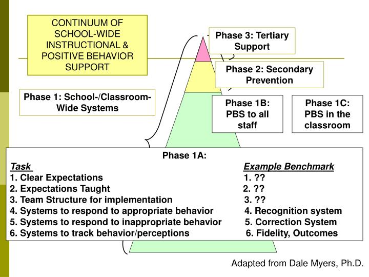 1c setting instructional outcomes examples