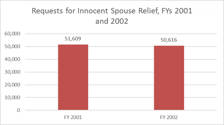 irs innocent spouse relief instructions