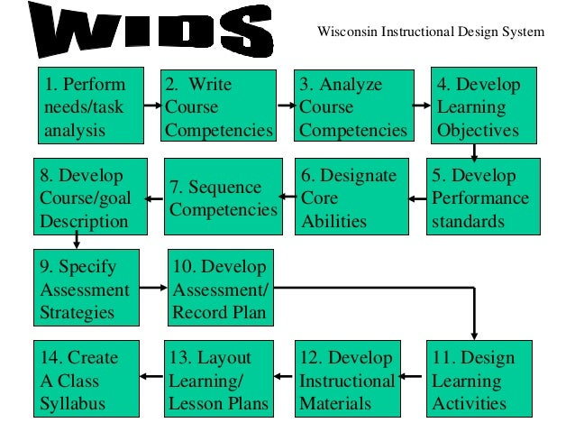 history of the system approach to instructional design