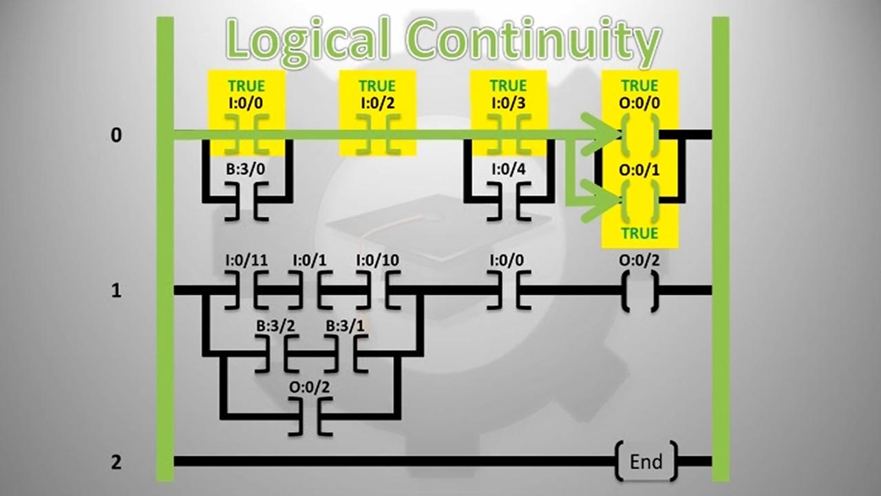 bit logic instructions in plc