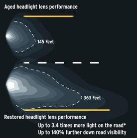 light rite headlight restoration instructions